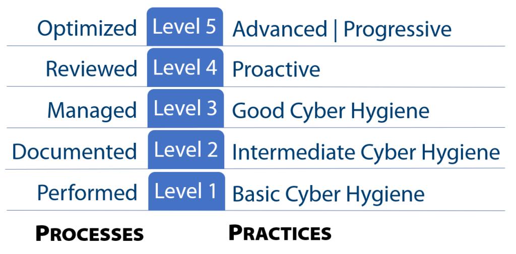 CMMC Levels