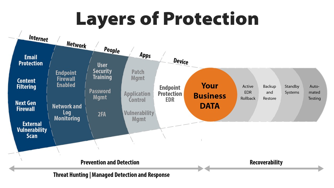 Image of the layers of security to protect and recover your data