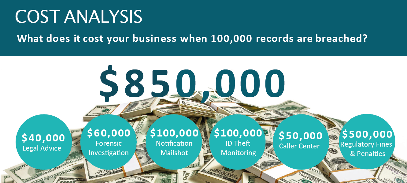 Image showing cost of data breach to manufacturer legal advice, forensic investigation, notification, ID theft monitoring, call center, regulatory fines and penalties